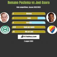 Romano Postema vs Joel Asoro h2h player stats