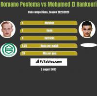 Romano Postema vs Mohamed El Hankouri h2h player stats