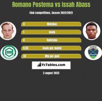 Romano Postema vs Issah Abass h2h player stats