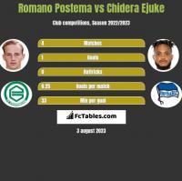 Romano Postema vs Chidera Ejuke h2h player stats