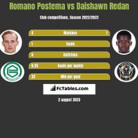 Romano Postema vs Daishawn Redan h2h player stats