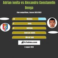 Adrian Ionita vs Alexandru Constanntin Benga h2h player stats