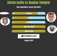 Adrian Ionita vs Bogdan Vatajelu h2h player stats