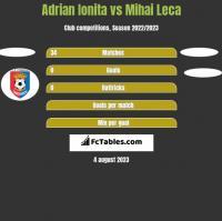 Adrian Ionita vs Mihai Leca h2h player stats
