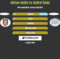 Adrian Ionita vs Andrei Radu h2h player stats