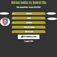 Adrian Ionita vs Andrei Sin h2h player stats