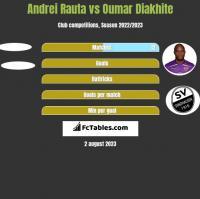Andrei Rauta vs Oumar Diakhite h2h player stats
