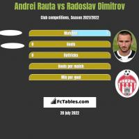 Andrei Rauta vs Radoslav Dimitrov h2h player stats