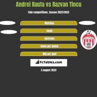 Andrei Rauta vs Razvan Tincu h2h player stats