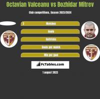 Octavian Valceanu vs Bozhidar Mitrev h2h player stats