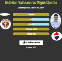 Octavian Valceanu vs Miguel Santos h2h player stats