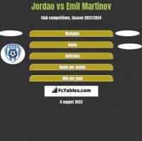 Jordao vs Emil Martinov h2h player stats