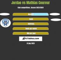 Jordao vs Mathias Coureur h2h player stats