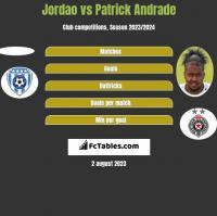 Jordao vs Patrick Andrade h2h player stats