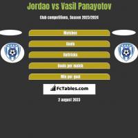 Jordao vs Vasil Panayotov h2h player stats