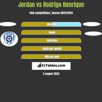 Jordao vs Rodrigo Henrique h2h player stats