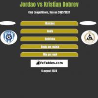 Jordao vs Kristian Dobrev h2h player stats