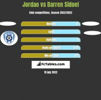 Jordao vs Darren Sidoel h2h player stats