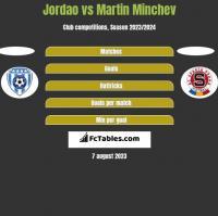 Jordao vs Martin Minchev h2h player stats