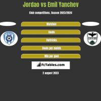 Jordao vs Emil Yanchev h2h player stats