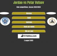Jordao vs Petar Vutsov h2h player stats