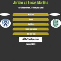 Jordao vs Lucas Martins h2h player stats