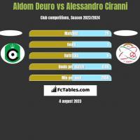 Aldom Deuro vs Alessandro Ciranni h2h player stats