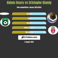 Aldom Deuro vs Cristophe Diandy h2h player stats