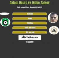 Aldom Deuro vs Gjoko Zajkov h2h player stats