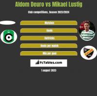 Aldom Deuro vs Mikael Lustig h2h player stats