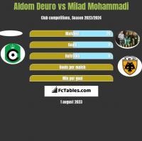 Aldom Deuro vs Milad Mohammadi h2h player stats