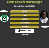 Aldom Deuro vs Modou Diagne h2h player stats