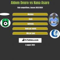 Aldom Deuro vs Nana Asare h2h player stats