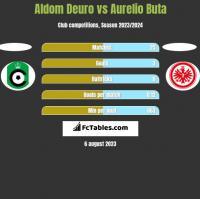Aldom Deuro vs Aurelio Buta h2h player stats