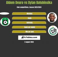 Aldom Deuro vs Dylan Batubinsika h2h player stats