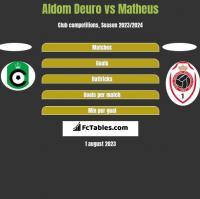 Aldom Deuro vs Matheus h2h player stats