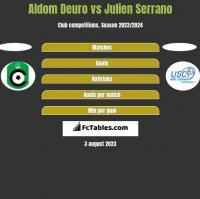 Aldom Deuro vs Julien Serrano h2h player stats
