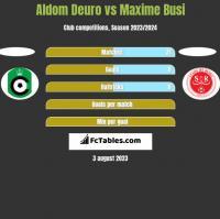 Aldom Deuro vs Maxime Busi h2h player stats