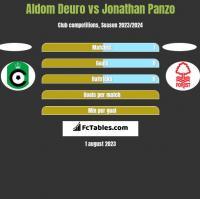 Aldom Deuro vs Jonathan Panzo h2h player stats