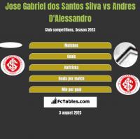 Jose Gabriel dos Santos Silva vs Andres D'Alessandro h2h player stats