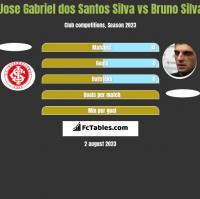 Jose Gabriel dos Santos Silva vs Bruno Silva h2h player stats