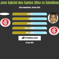 Jose Gabriel dos Santos Silva vs Edenilson h2h player stats