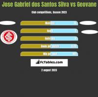 Jose Gabriel dos Santos Silva vs Geovane h2h player stats