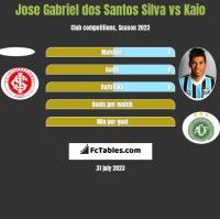 Jose Gabriel dos Santos Silva vs Kaio h2h player stats