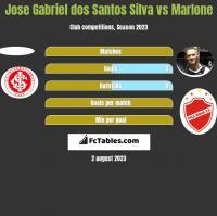 Jose Gabriel dos Santos Silva vs Marlone h2h player stats