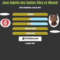 Jose Gabriel dos Santos Silva vs Moacir h2h player stats