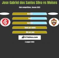 Jose Gabriel dos Santos Silva vs Moises h2h player stats