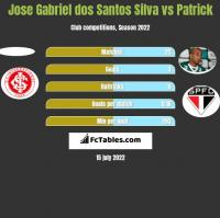 Jose Gabriel dos Santos Silva vs Patrick h2h player stats