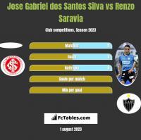Jose Gabriel dos Santos Silva vs Renzo Saravia h2h player stats