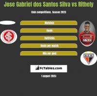 Jose Gabriel dos Santos Silva vs Rithely h2h player stats